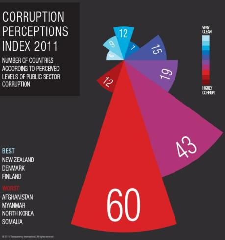 Chart of Corruption Perception Index 2011